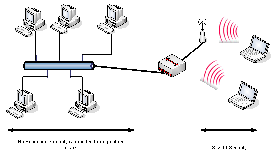 Wireless Appication Protocal
