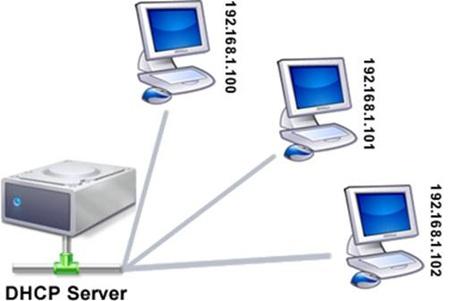 DHCP ย่อมาจาก Dynamic host Configuration Protocal เป็น โปรโตคอลเครือข่ายที่ใช้ในการกำหนดค่าอุปกรณ์ที่ใช้ในการเชื่อมต่อกับเครือข่ายในรูปแบบ Server-Cleint